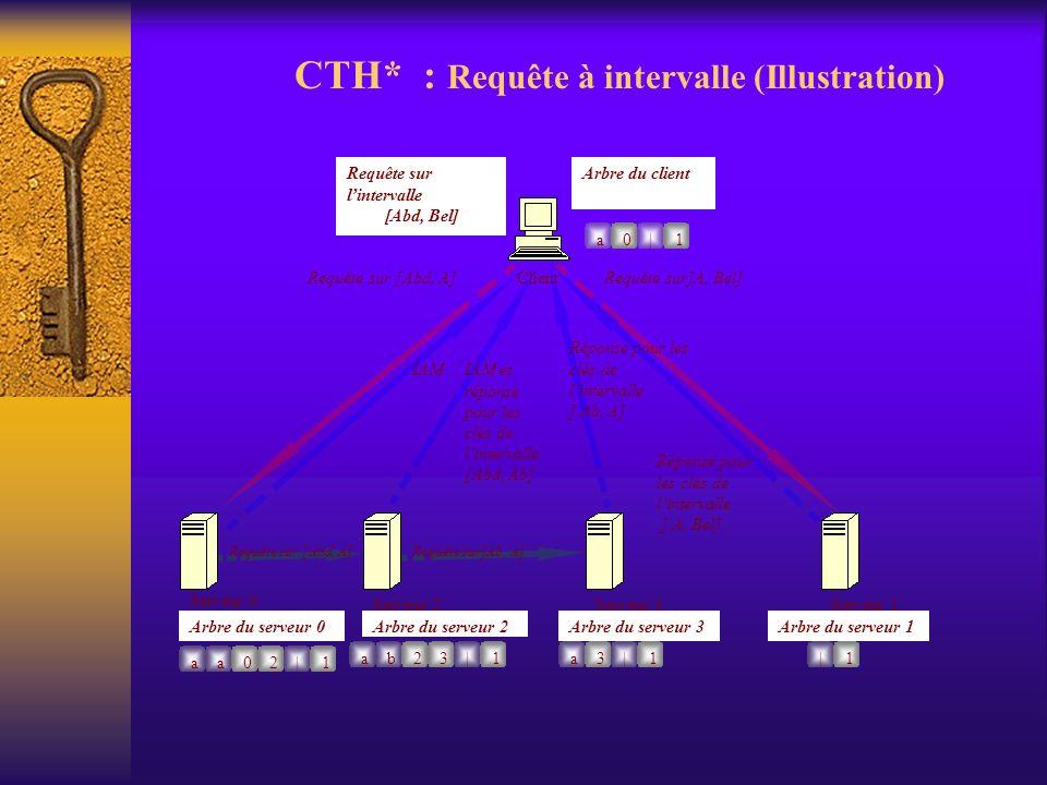 CTH* : Requête à intervalle (Illustration)