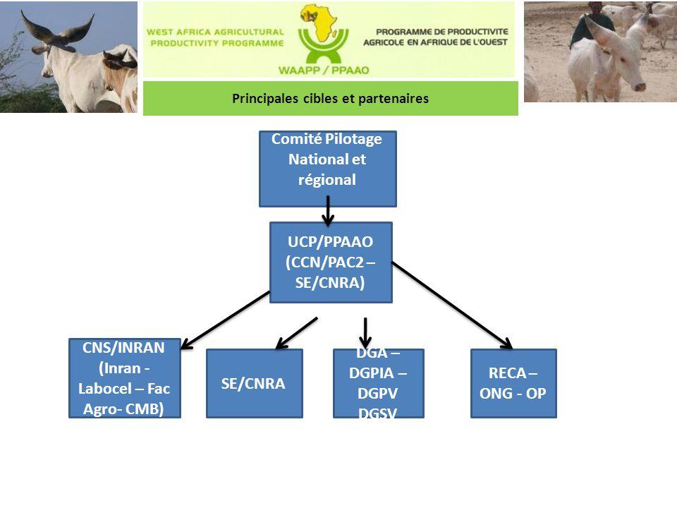Principales cibles et partenaires (Inran - Labocel – Fac Agro- CMB)