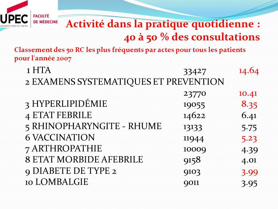 Activité dans la pratique quotidienne : 40 à 50 % des consultations