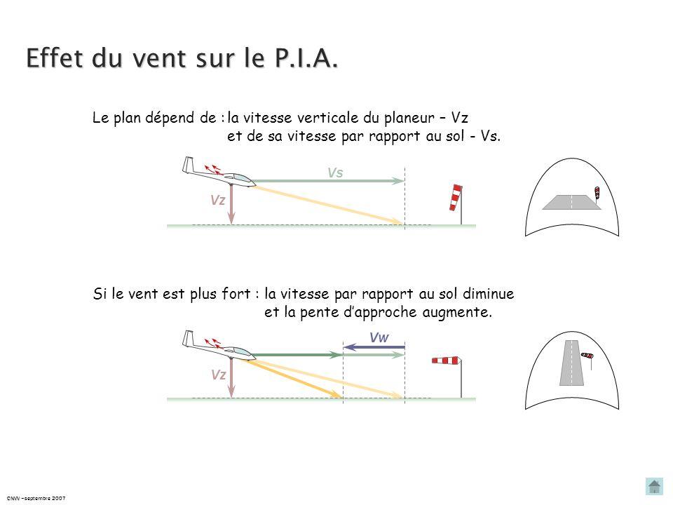 Effet du vent sur le P.I.A. Le plan dépend de : la vitesse verticale du planeur – Vz. et de sa vitesse par rapport au sol - Vs.