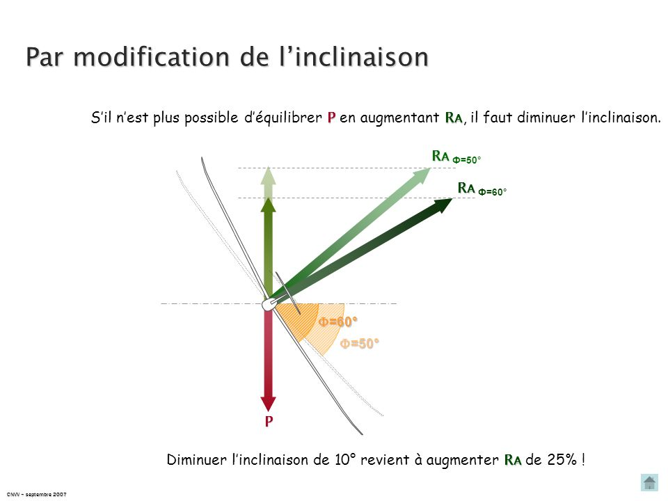 Par modification de l'inclinaison