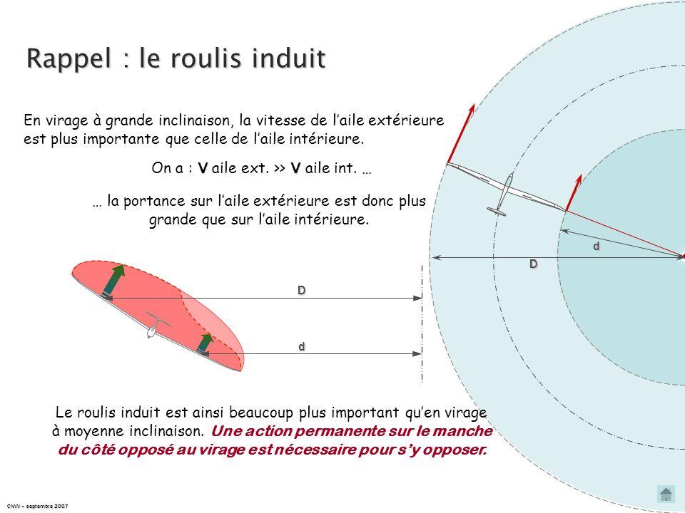 Rappel : le roulis induit