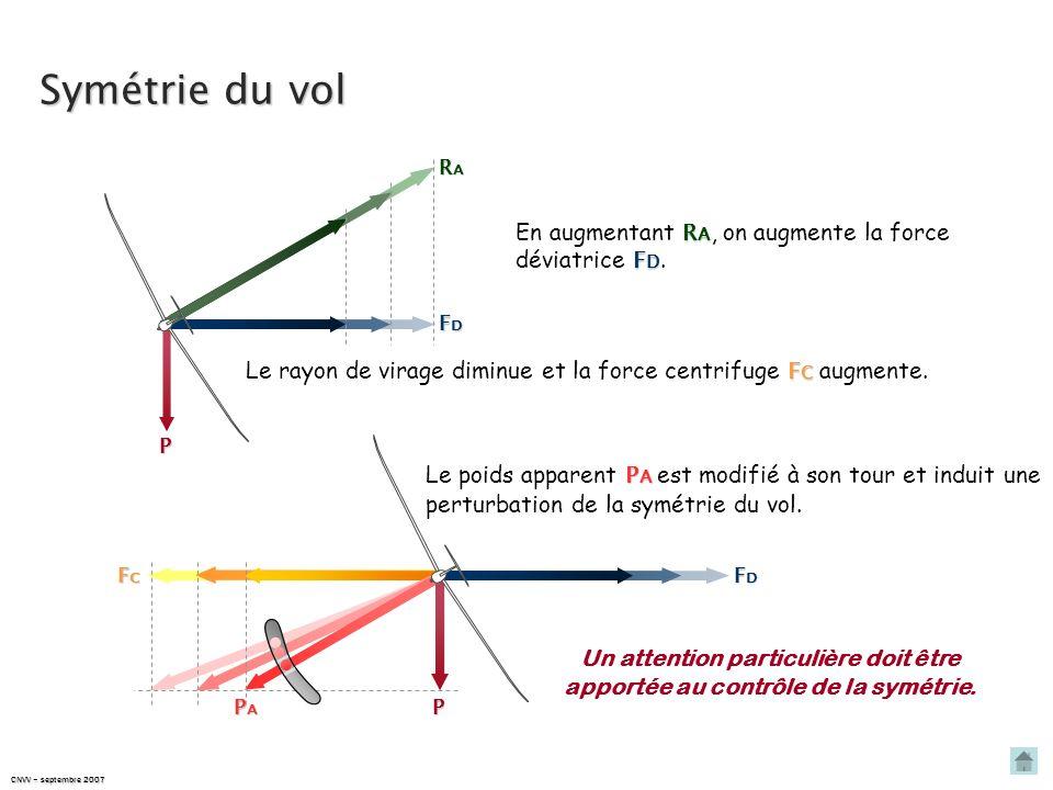Symétrie du vol En augmentant RA, on augmente la force déviatrice FD.