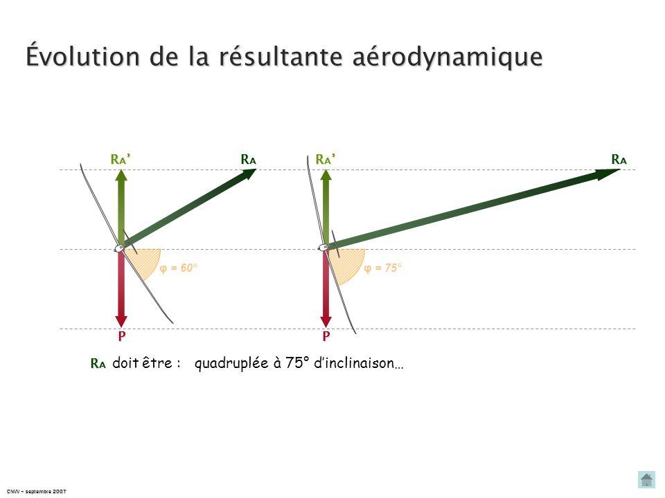 Évolution de la résultante aérodynamique