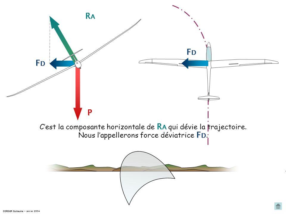 RA FD. FD. P. C'est la composante horizontale de RA qui dévie la trajectoire. Nous l'appellerons force déviatrice FD.