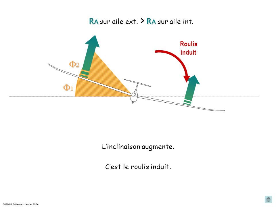2 1 RA sur aile ext. > RA sur aile int. Roulis induit