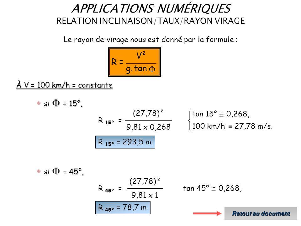 APPLICATIONS NUMÉRIQUES RELATION INCLINAISON/TAUX/RAYON VIRAGE