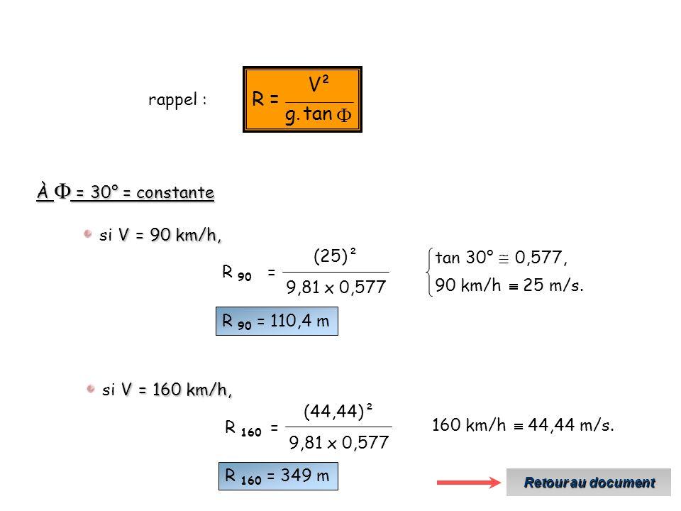 F tan . g ² V = R rappel : À  = 30° = constante si V = 90 km/h, R 90