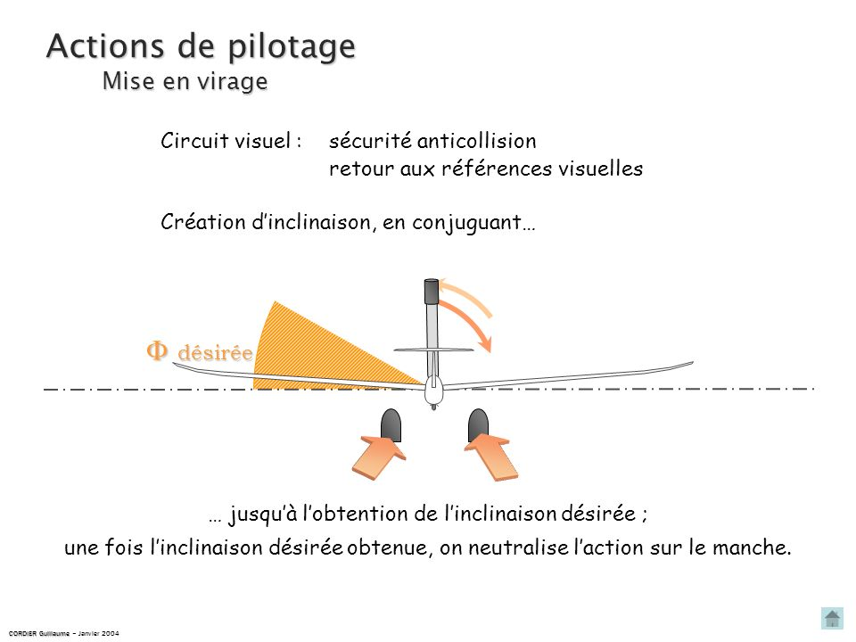 Actions de pilotage  désirée Mise en virage Circuit visuel :