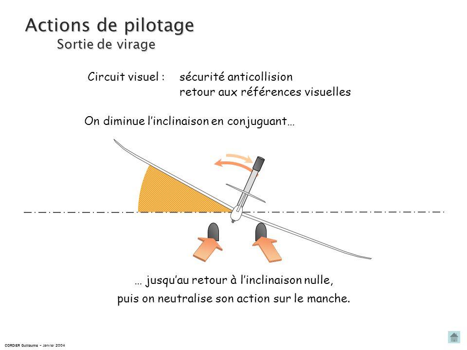 Actions de pilotage Sortie de virage Circuit visuel :