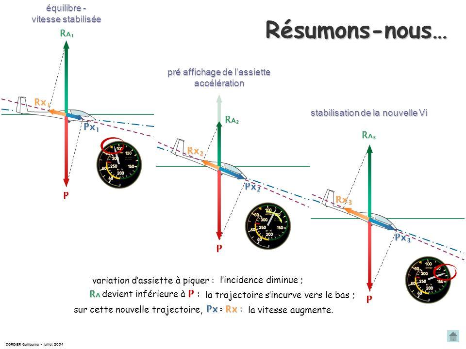 Résumons-nous… P P équilibre - vitesse stabilisée RA1