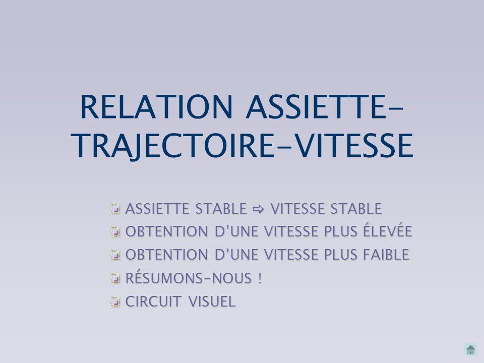 RELATION ASSIETTE-TRAJECTOIRE-VITESSE