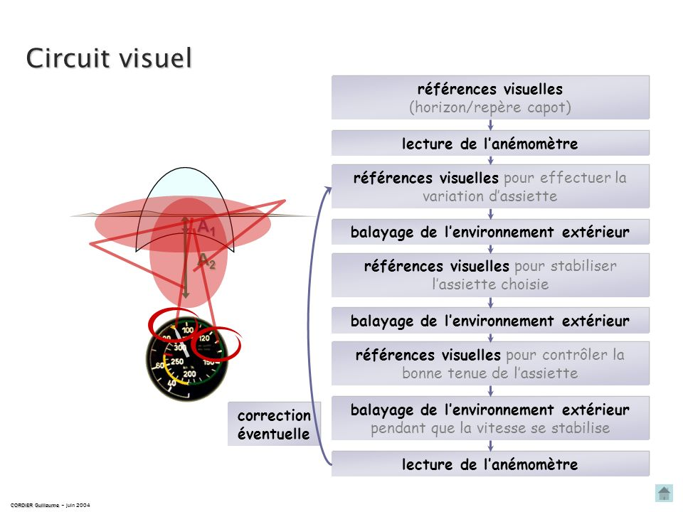 Circuit visuel A1 A2 références visuelles (horizon/repère capot)