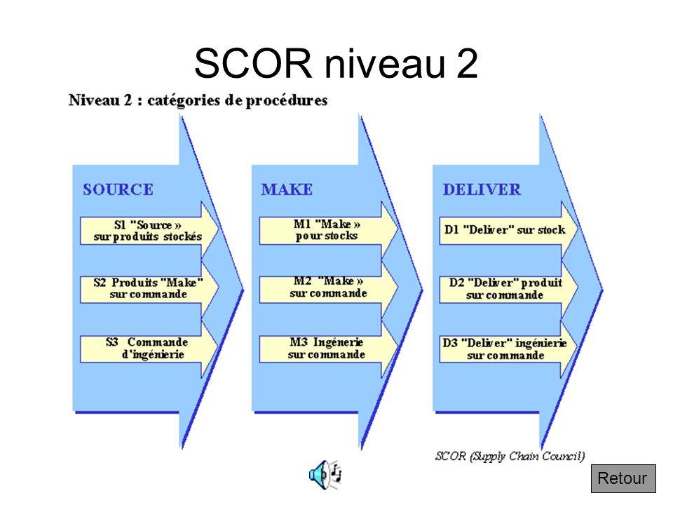 SCOR niveau 2 Retour