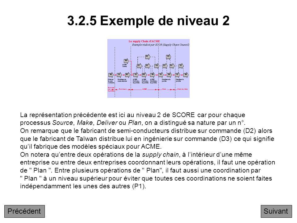 3.2.5 Exemple de niveau 2 Précédent Suivant