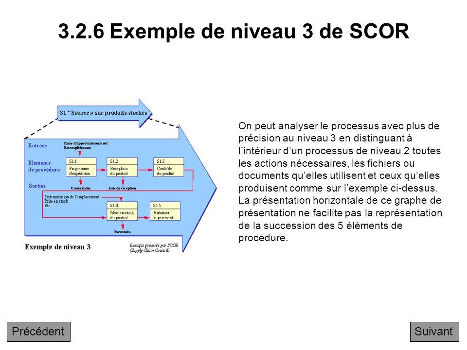 3.2.6 Exemple de niveau 3 de SCOR
