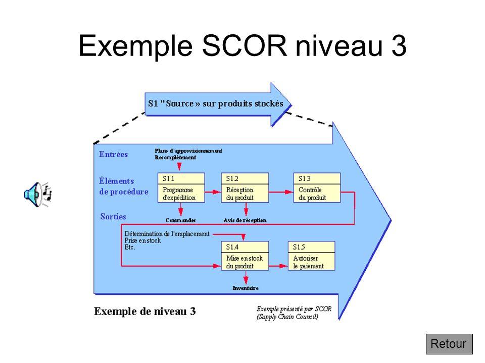 Exemple SCOR niveau 3 Retour