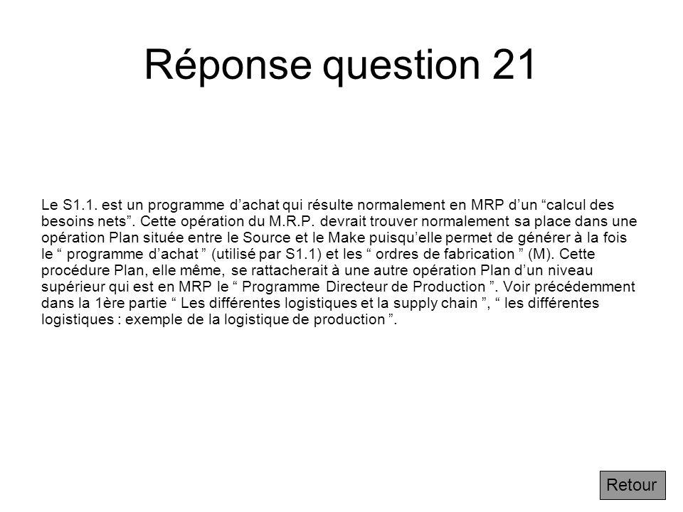 Réponse question 21 Retour