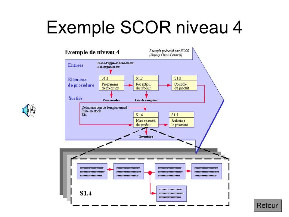 Exemple SCOR niveau 4 Retour