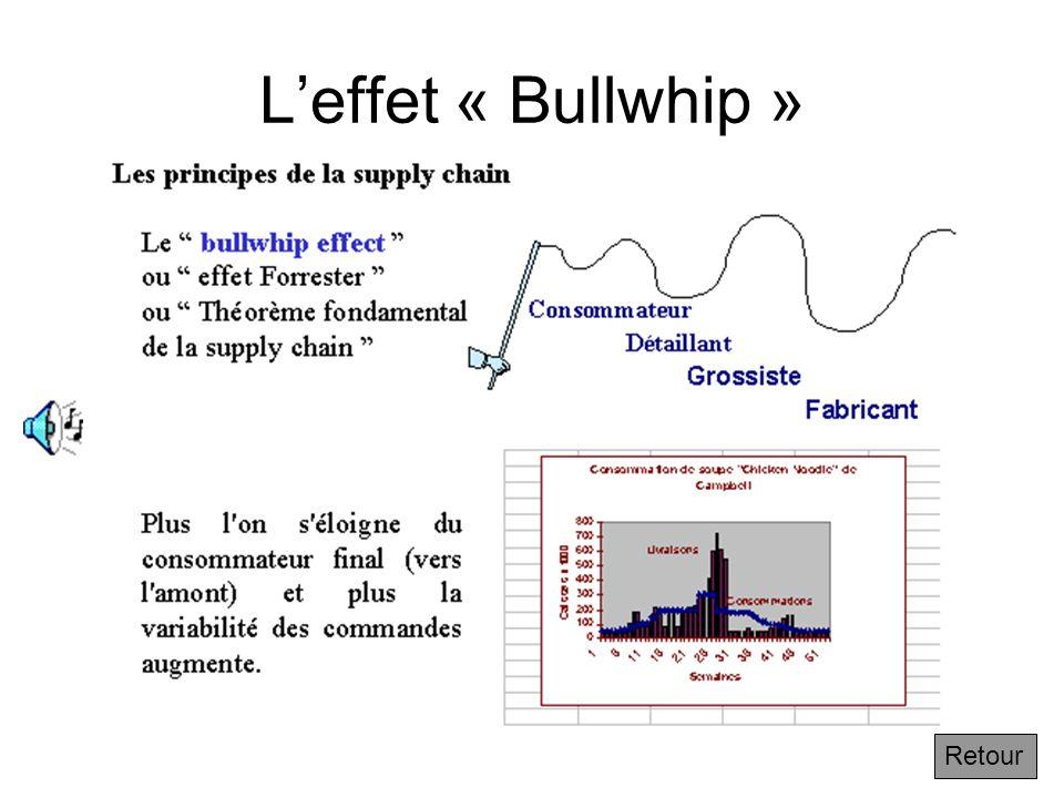 L'effet « Bullwhip » Retour