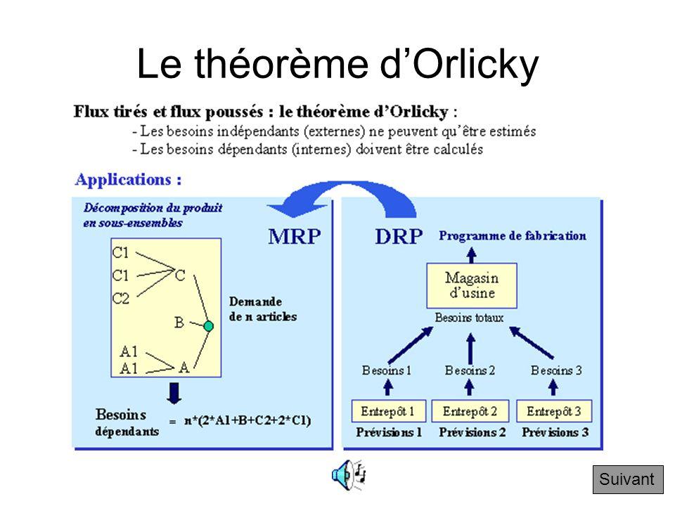 Le théorème d'Orlicky Suivant
