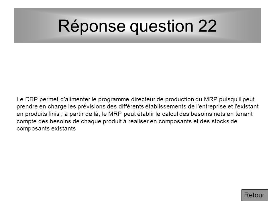 Réponse question 22 Retour