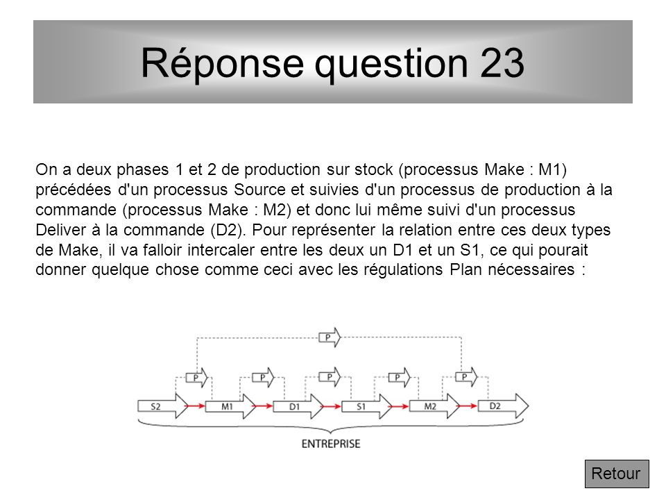 Réponse question 23