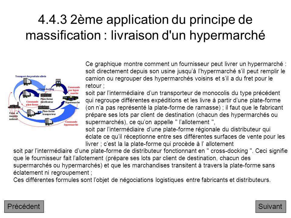 4.4.3 2ème application du principe de massification : livraison d un hypermarché
