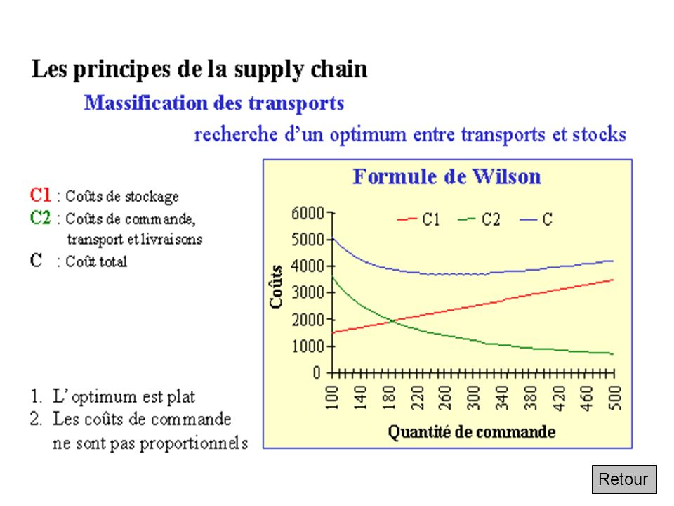 Les principes de la supply chain