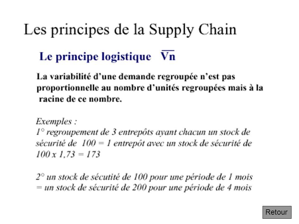 Le principe logistique