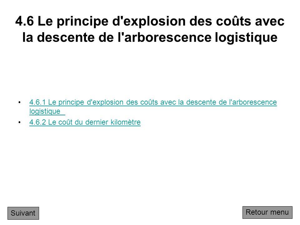 4.6 Le principe d explosion des coûts avec la descente de l arborescence logistique