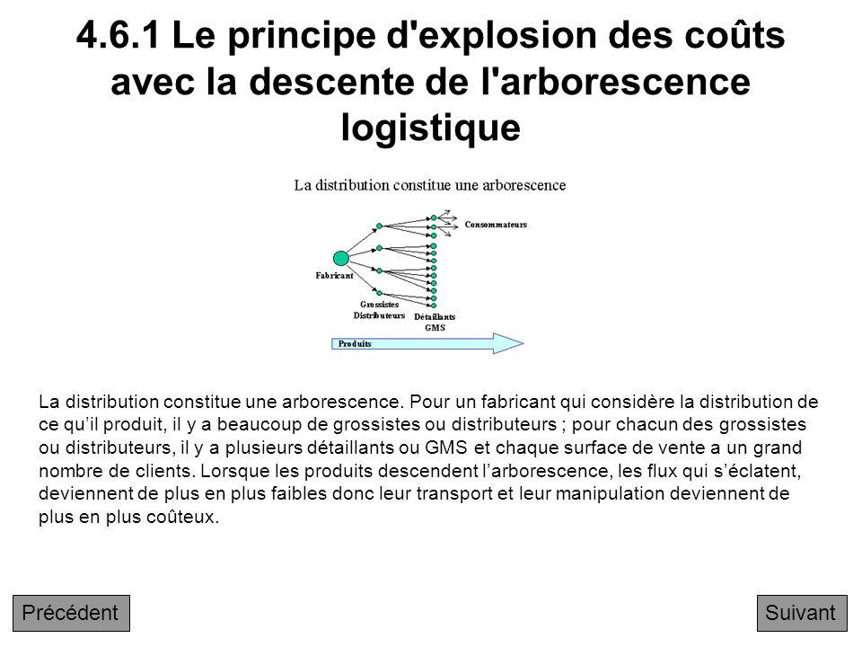 4.6.1 Le principe d explosion des coûts avec la descente de l arborescence logistique