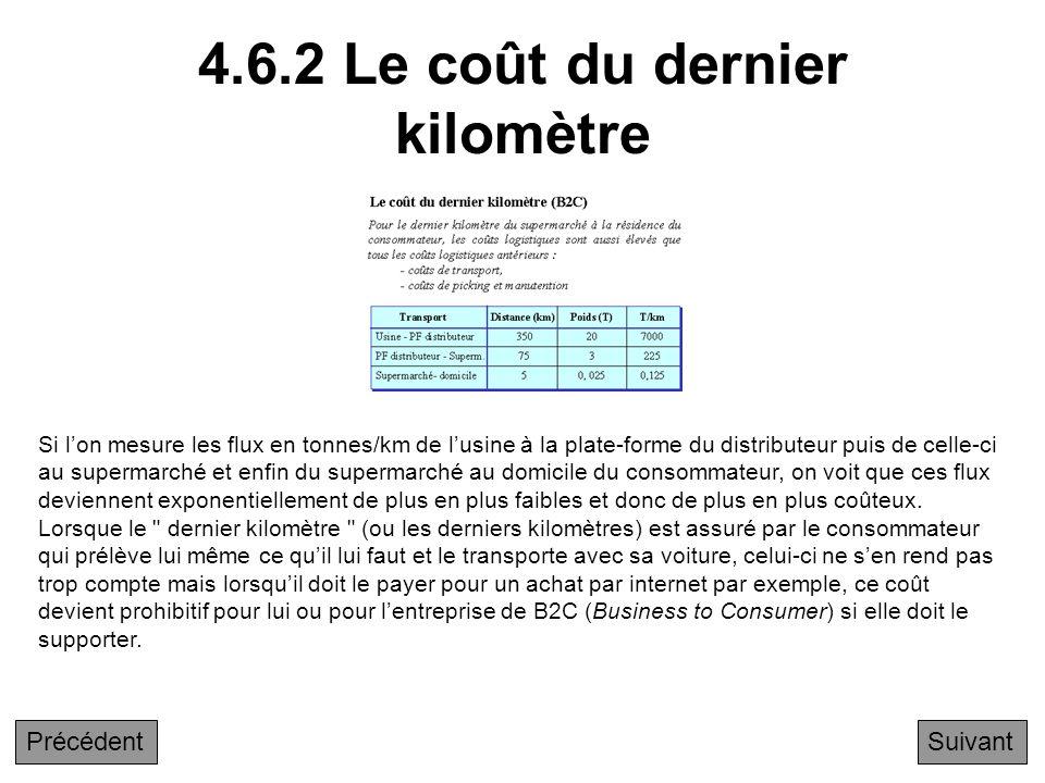 4.6.2 Le coût du dernier kilomètre