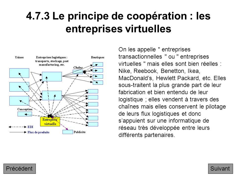 4.7.3 Le principe de coopération : les entreprises virtuelles