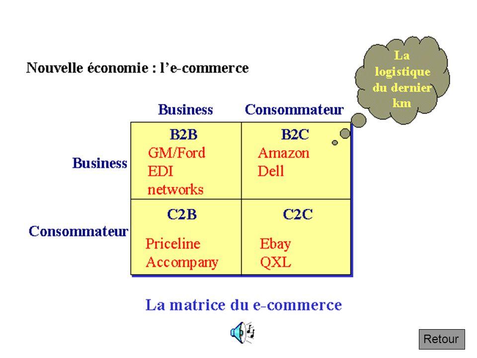 4.7.4 e commerce Retour