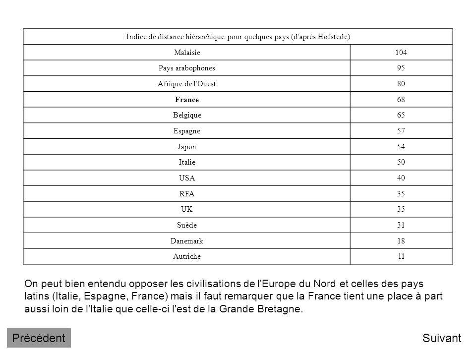 Indice de distance hiérarchique pour quelques pays (d après Hofstede)