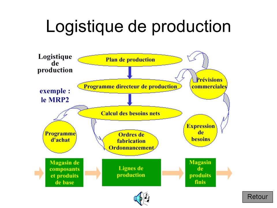 Logistique de production