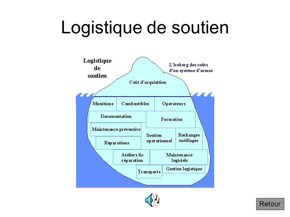 Logistique de soutien Retour