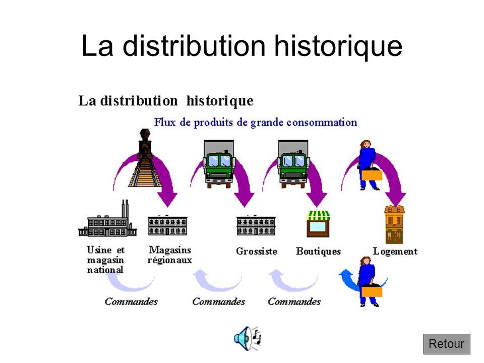 La distribution historique