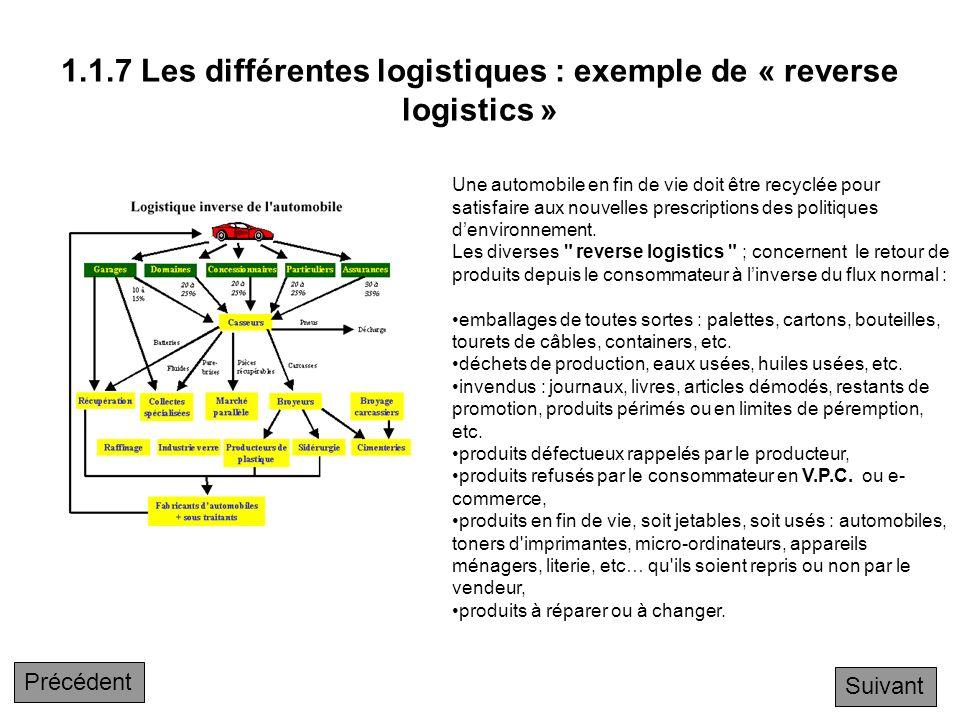 1.1.7 Les différentes logistiques : exemple de « reverse logistics »