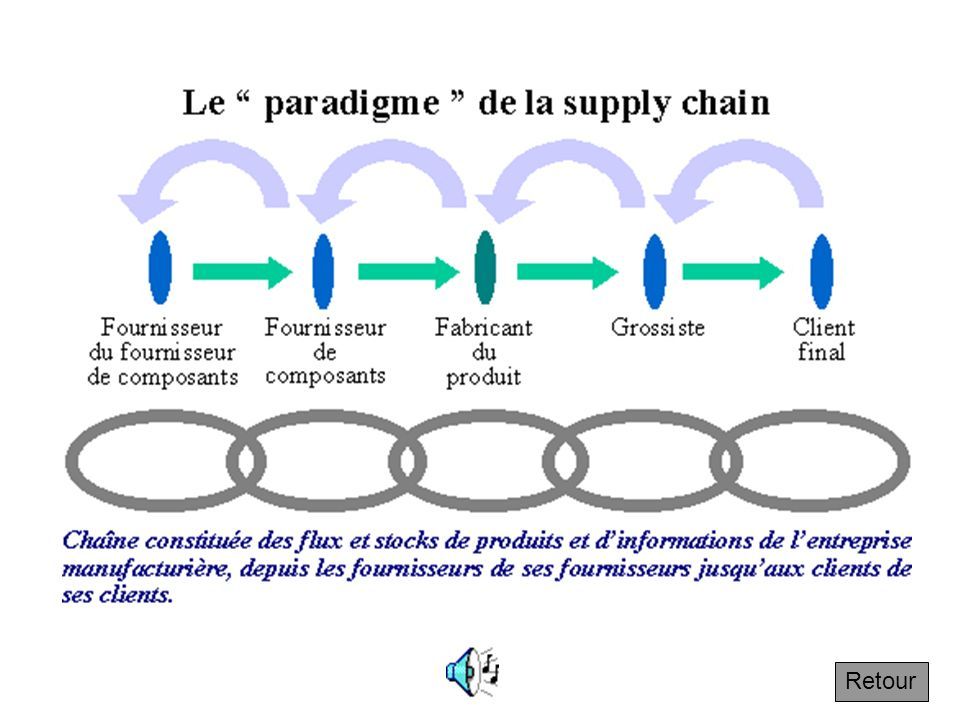 Le « paradigme » de la supply chain