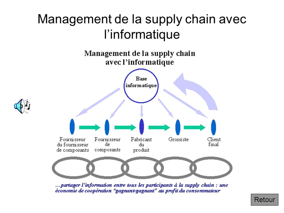 Management de la supply chain avec l'informatique