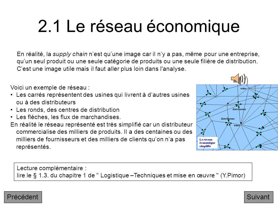 2.1 Le réseau économique Précédent Suivant