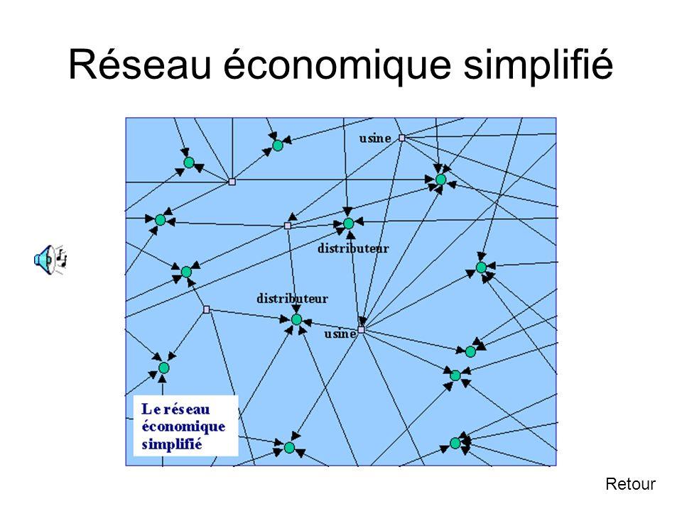 Réseau économique simplifié