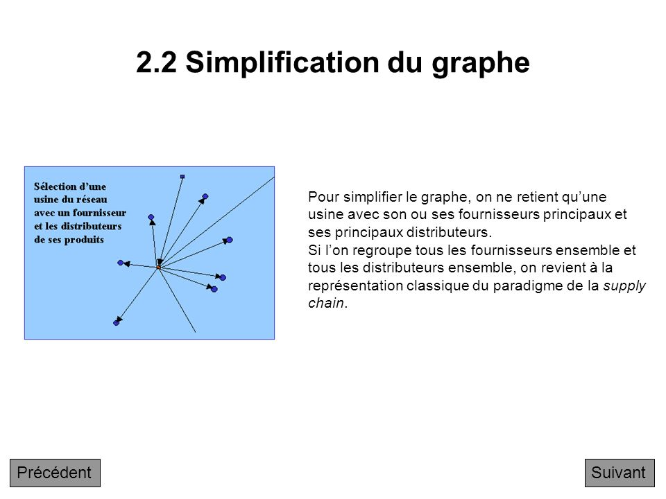 2.2 Simplification du graphe