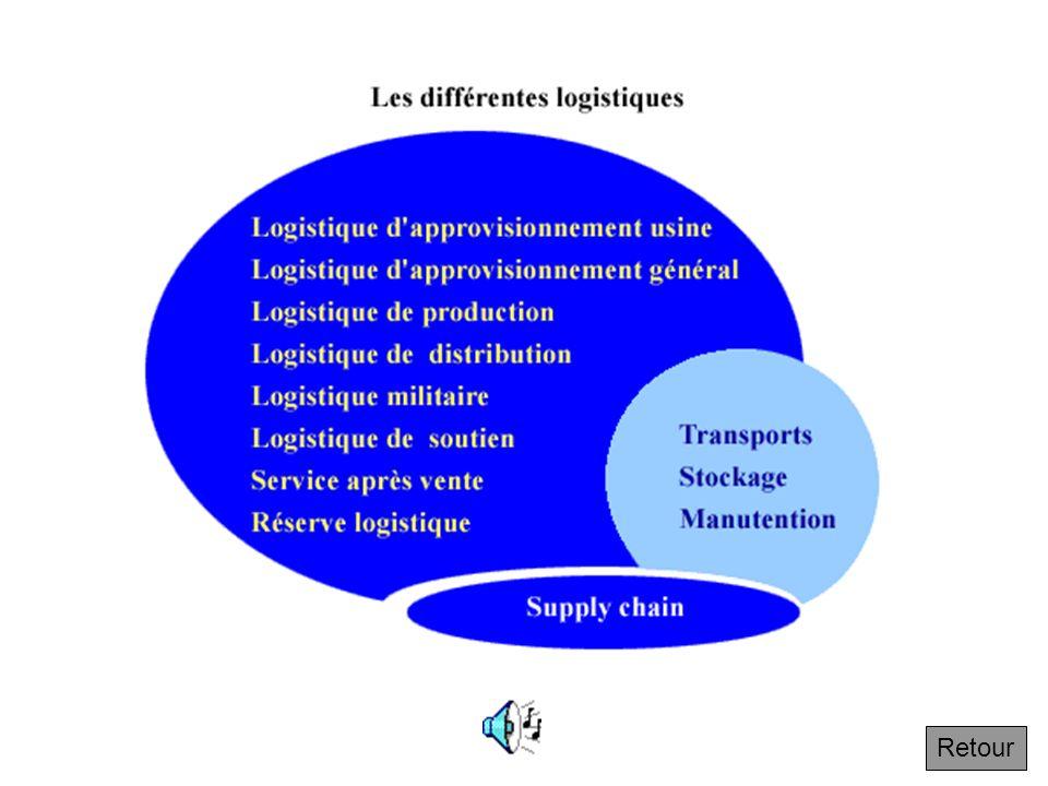 Les différentes logistique