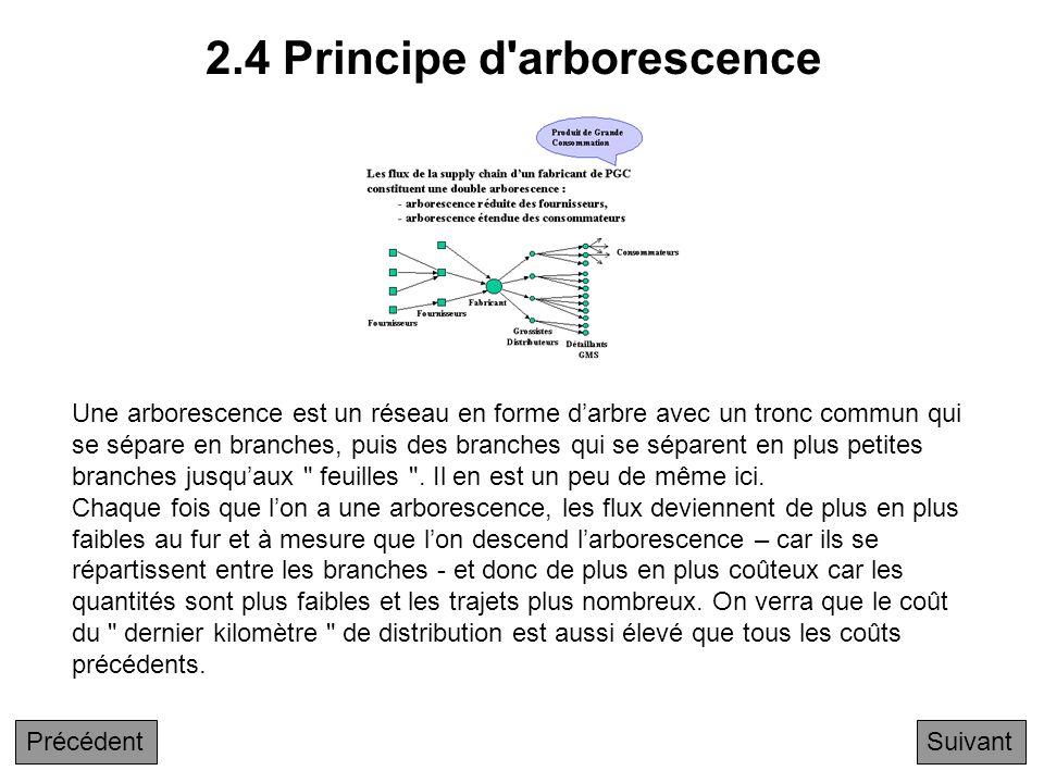 2.4 Principe d arborescence