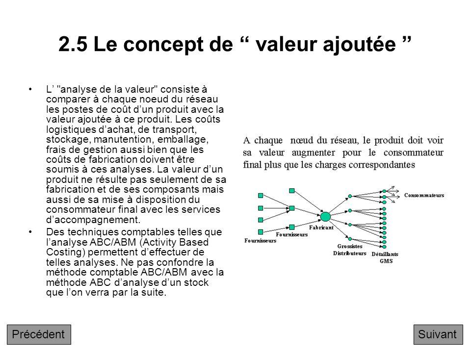 2.5 Le concept de valeur ajoutée