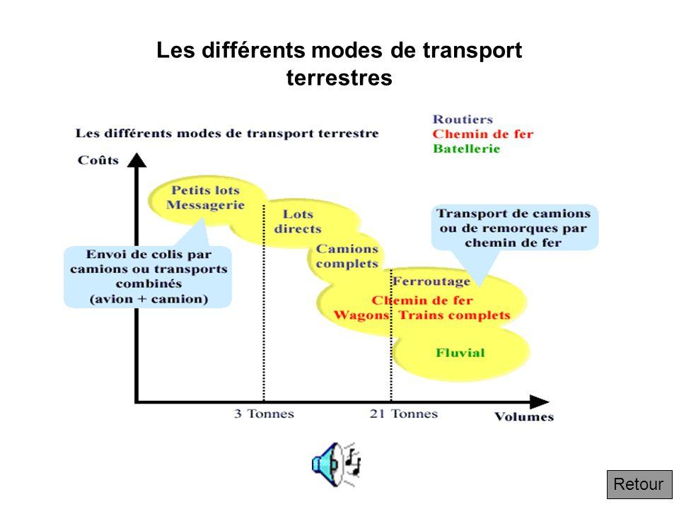 Les différents modes de transport terrestres