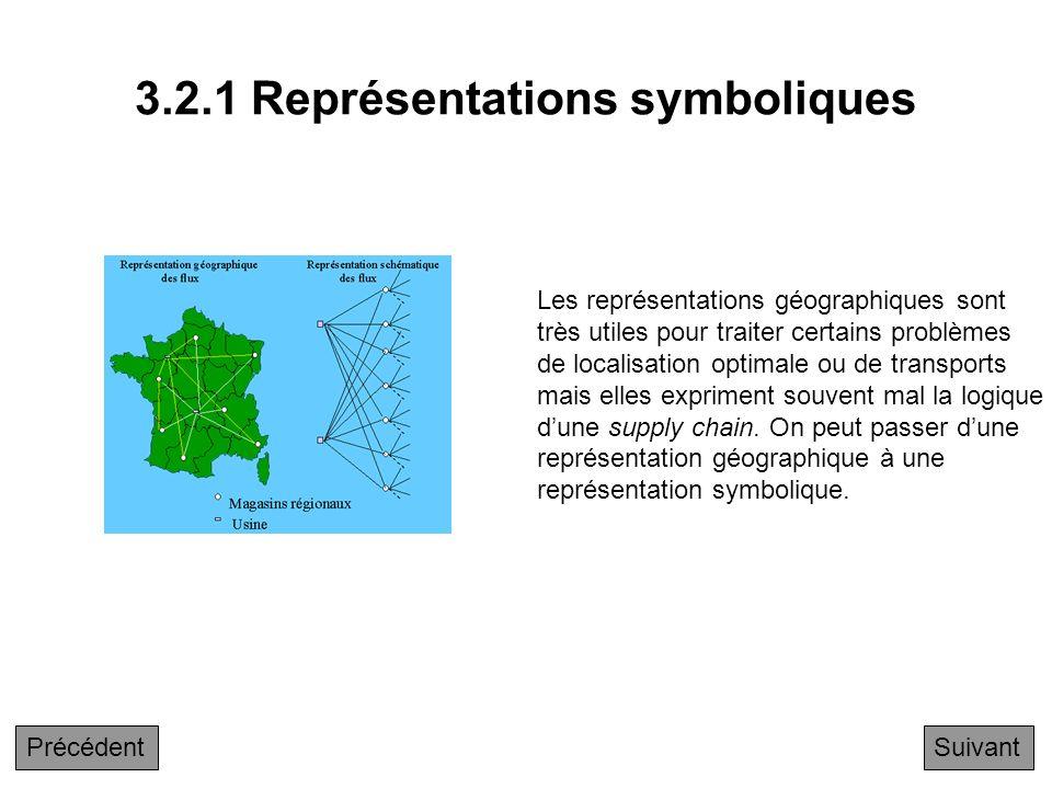 3.2.1 Représentations symboliques